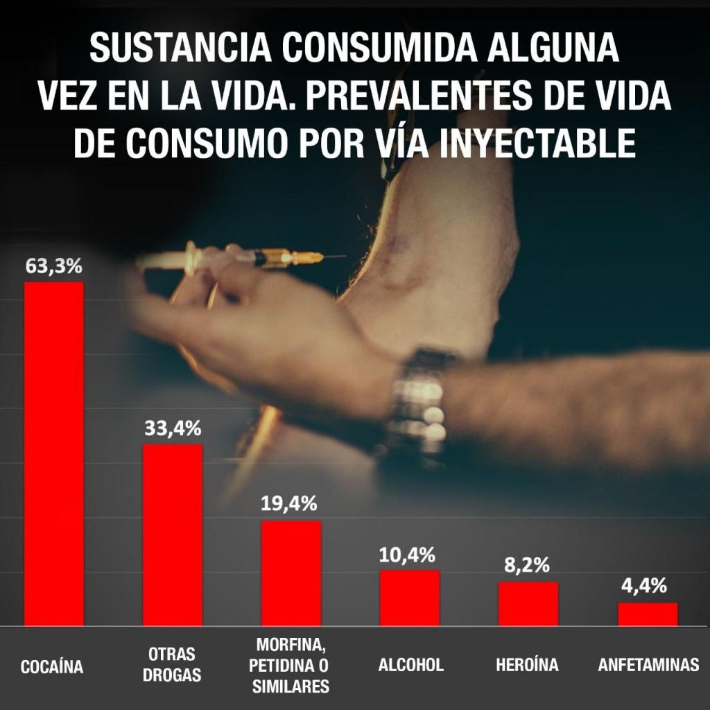 Adicciones, drogas inyectables y HIV: una problemática que pega cada vez más fuerte en Argentina