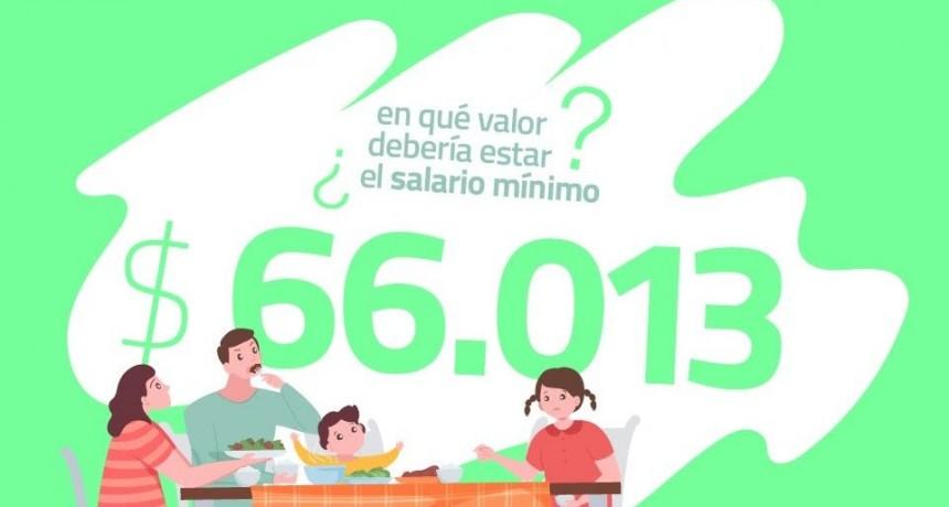El salario mínimo debería ubicarse en $66.013