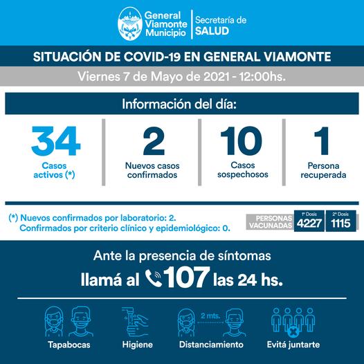 VIERNES 7 DE MAYO | INFORME N° 415 COVID-19.