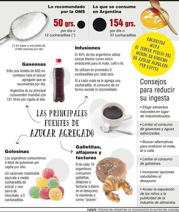 El consumo de azúcar en el país triplica el máximo recomendado
