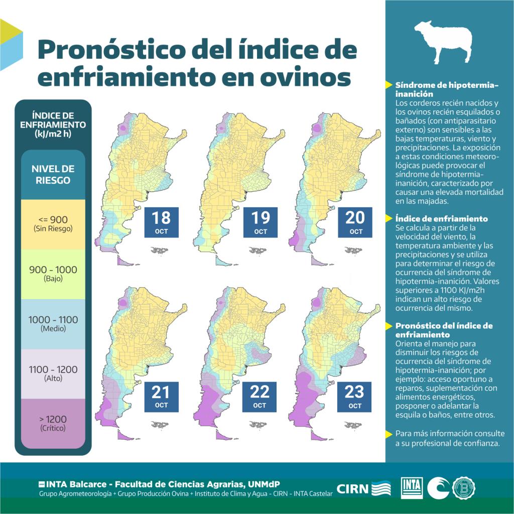 Pronóstico del Índice de enfriamiento en ovinos